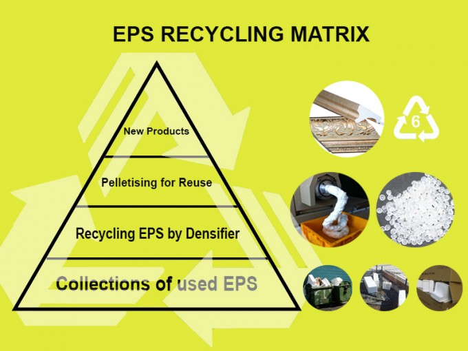 EPS recycling matrix